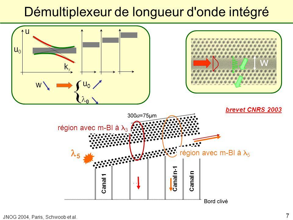Laboratoire de Physique de la Matière Condensée JNOG 2004, Paris, Schwoob et al. 7 w Démultiplexeur de longueur d'onde intégré Canal n-1 brevet CNRS 2
