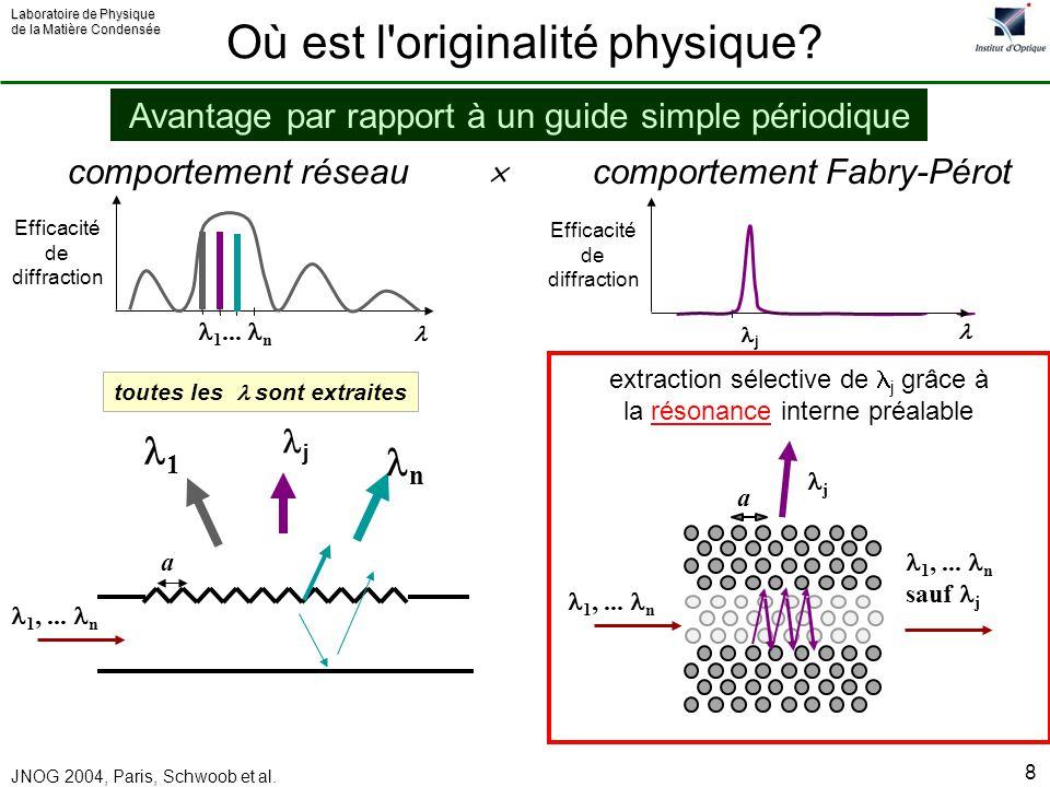 Laboratoire de Physique de la Matière Condensée JNOG 2004, Paris, Schwoob et al. 8 comportement réseau comportement Fabry-Pérot 1,... n sauf j j 1,...