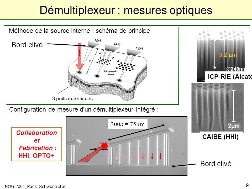 Laboratoire de Physique de la Matière Condensée JNOG 2004, Paris, Schwoob et al. 9 Méthode de la source interne : schéma de principe 3 puits quantique