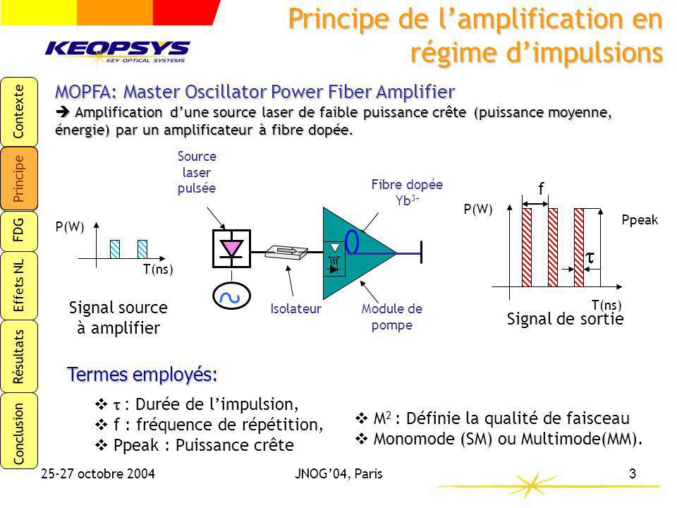 Contexte Principe FDG Effets NL Résultats Conclusion 25-27 octobre 2004JNOG04, Paris4 CŒUR DOPE 1ère GAINE Signal Pompe POLYMERE La pompe se propage dans la première gaine.