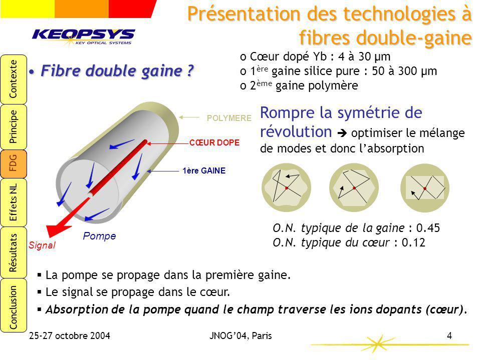 Contexte Principe FDG Effets NL Résultats Conclusion 25-27 octobre 2004JNOG04, Paris4 CŒUR DOPE 1ère GAINE Signal Pompe POLYMERE La pompe se propage d