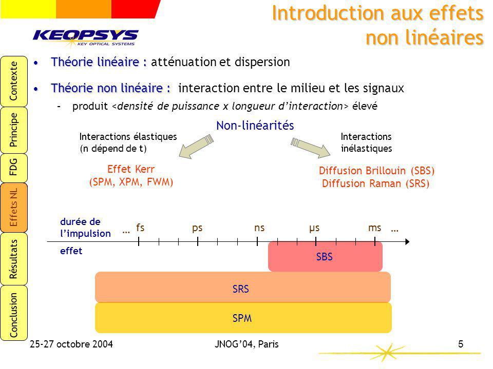 Contexte Principe FDG Effets NL Résultats Conclusion 25-27 octobre 2004JNOG04, Paris6 Effets non linéaires et seuil dapparition TypeNom Largeur impulsion P crête seuil (*) Effet sur le signal KERR réponse quasi- instantanée du milieu Automodulation de phase SPM 0,1 – 10 ps Qq 10 aines W/m Déformation du spectre Mélange à quatre ondes FWM - < P crête seuil SRS si accord de phase DIFFUSION échange dénergie avec le milieu Diffusion Brillouin stimulée SBS 10 ns – 10 µsQq W/m Déformation temporelle, limitation de lénergie Diffusion Raman stimulée SRS 1 ns – 1 ps Qq 100 aines W/m Limitation de la cohérence des sources (*) Valeurs typiques pour une fibre de diamètre de mode 60-80 µm 2