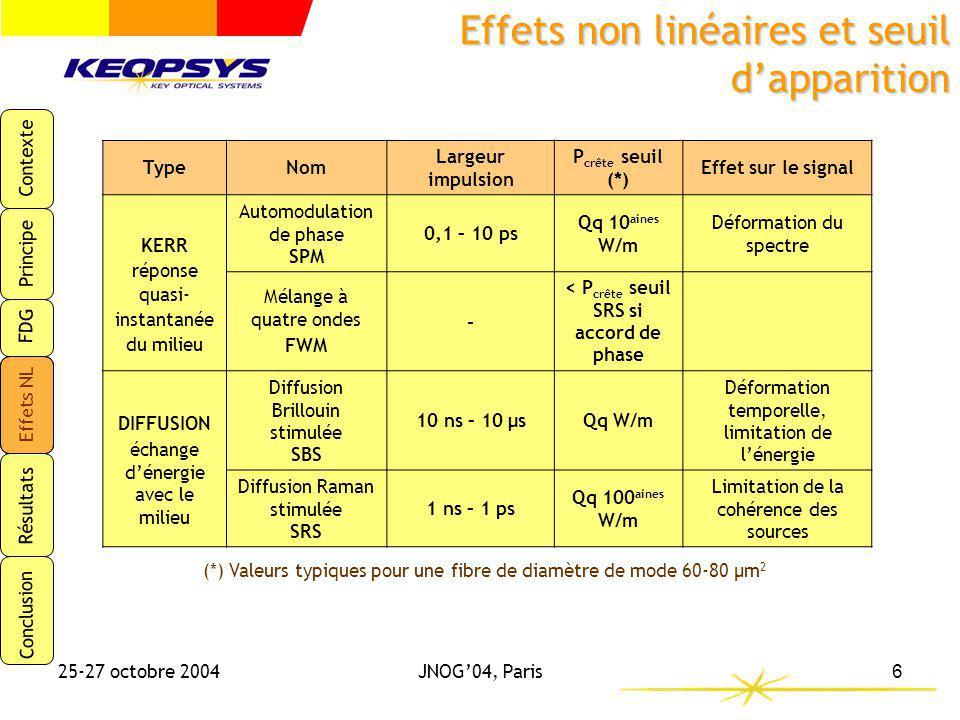 Contexte Principe FDG Effets NL Résultats Conclusion 25-27 octobre 2004JNOG04, Paris6 Effets non linéaires et seuil dapparition TypeNom Largeur impuls