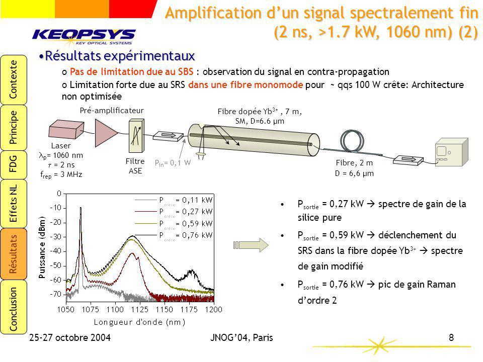 Contexte Principe FDG Effets NL Résultats Conclusion 25-27 octobre 2004JNOG04, Paris9 Résultats expérimentauxRésultats expérimentaux Apparition dun élargissement spectral par effet Kerr dès létage de préamplification (dès qq 10 aines de W crêtes) si le choix de la source est non optimisé Puissance crête: <40W Puissance crête : <140W Amplification dun signal spectralement fin (2 ns, >1.7 kW, 1060 nm) (3) Exemple: source Fabry-Perot avec réseau de Bragg en cavité externe f=3MHz = 2ns D= 6.6µm