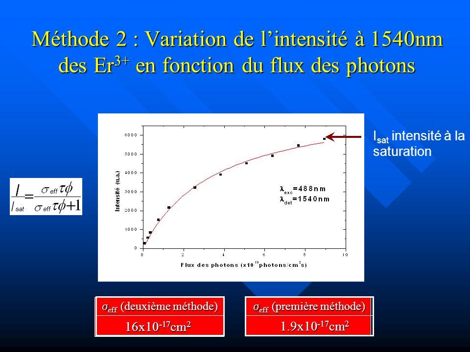 Méthode 2 : Variation de lintensité à 1540nm des Er 3+ en fonction du flux des photons I sat intensité à la saturation 16x10 -17 cm 2 eff (deuxième mé