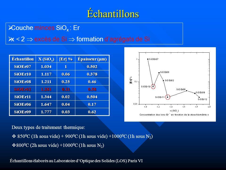 Échantillons Couche minces SiO x : Er x < 2 excès de Si formation dagrégats de Si Échantillon X (SiO x ) [Er] % Épaisseur ( m) SiOEr071.03410.502 SiOE