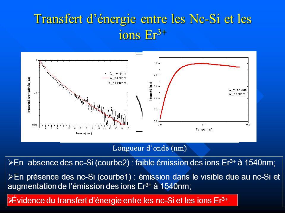 Transfert dénergie entre les Nc-Si et les ions Er 3+ En absence des nc-Si (courbe2) : faible émission des ions Er 3+ à 1540nm; En présence des nc-Si (