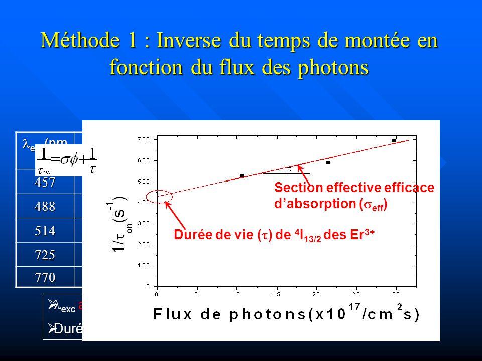 Méthode 1 : Inverse du temps de montée en fonction du flux des photons exc (nm ) exc (nm ) eff (x10 - 17 cm 2 ) eff (x10 - 17 cm 2 ) 45724 4881.9 5141