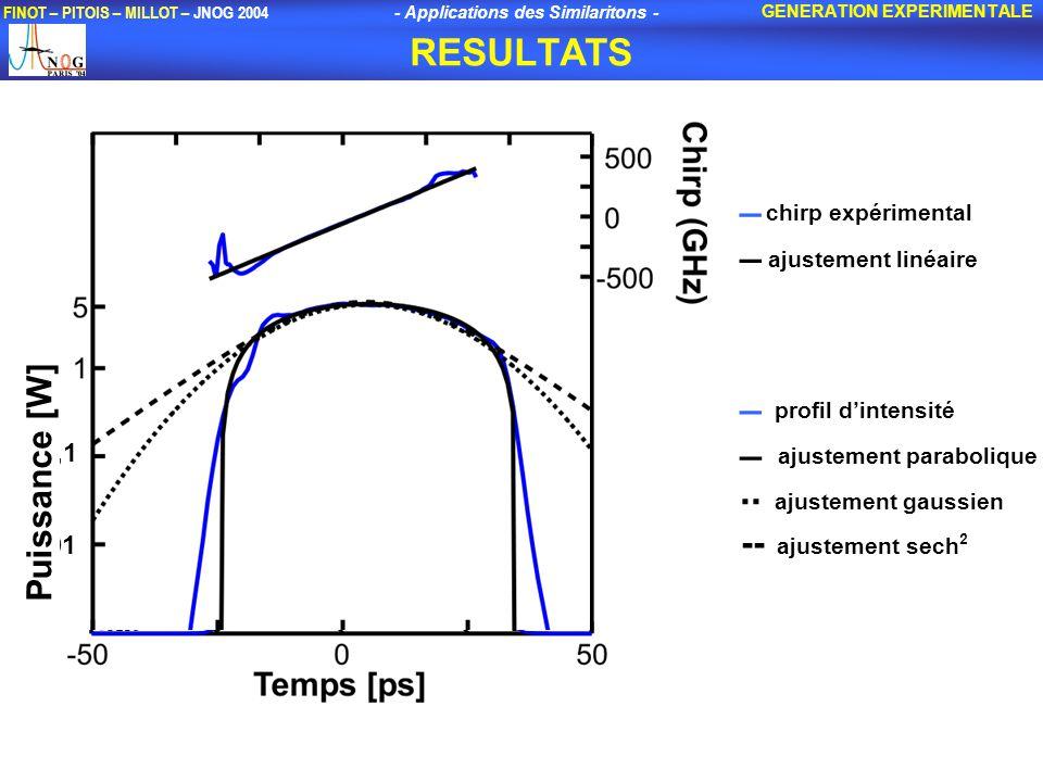 - Applications des Similaritons - FINOT – PITOIS – MILLOT – JNOG 2004 RESULTATS GENERATION EXPERIMENTALE _ chirp expérimental _ ajustement linéaire _ profil dintensité _ ajustement parabolique..