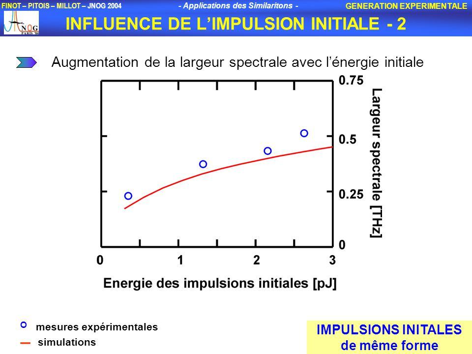 - Applications des Similaritons - FINOT – PITOIS – MILLOT – JNOG 2004 INFLUENCE DE LIMPULSION INITIALE - 2 GENERATION EXPERIMENTALE Augmentation de la largeur spectrale avec lénergie initiale IMPULSIONS INITALES de même forme O mesures expérimentales _ simulations