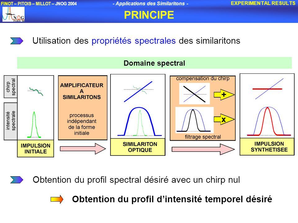 - Applications des Similaritons - FINOT – PITOIS – MILLOT – JNOG 2004 PRINCIPE EXPERIMENTAL RESULTS Utilisation des propriétés spectrales des similaritons Obtention du profil spectral désiré avec un chirp nul Obtention du profil dintensité temporel désiré Domaine spectral