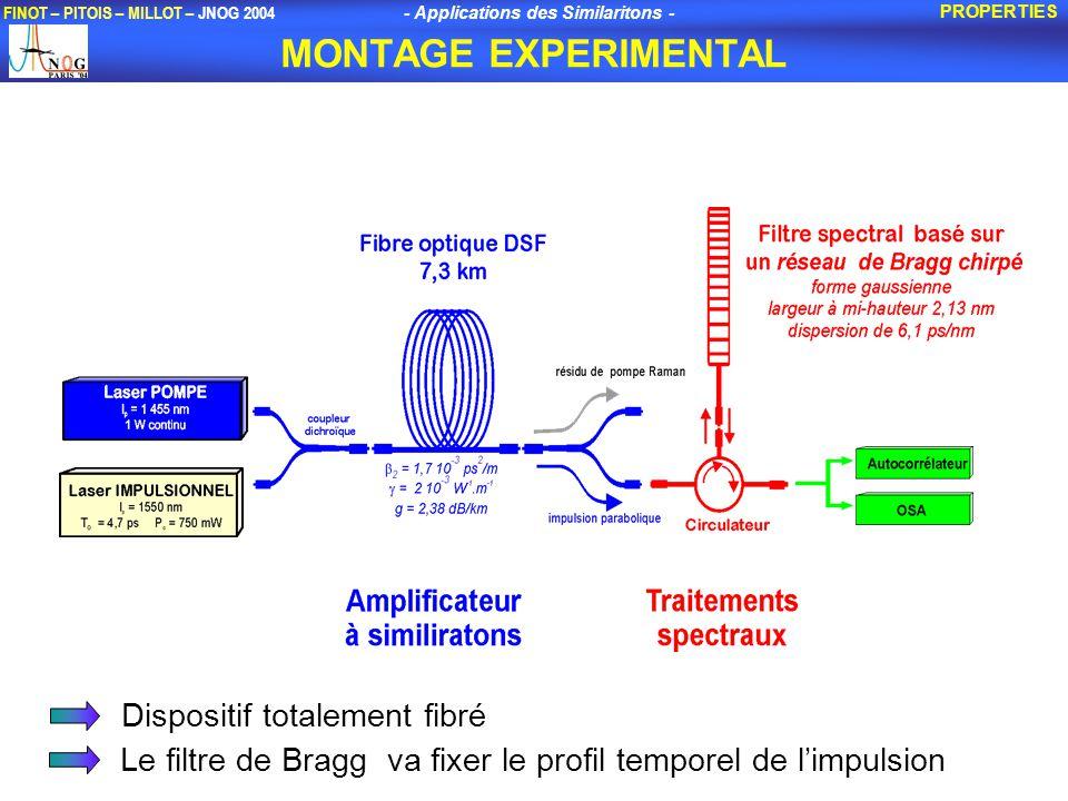 - Applications des Similaritons - FINOT – PITOIS – MILLOT – JNOG 2004 MONTAGE EXPERIMENTAL PROPERTIES Dispositif totalement fibré Le filtre de Bragg va fixer le profil temporel de limpulsion