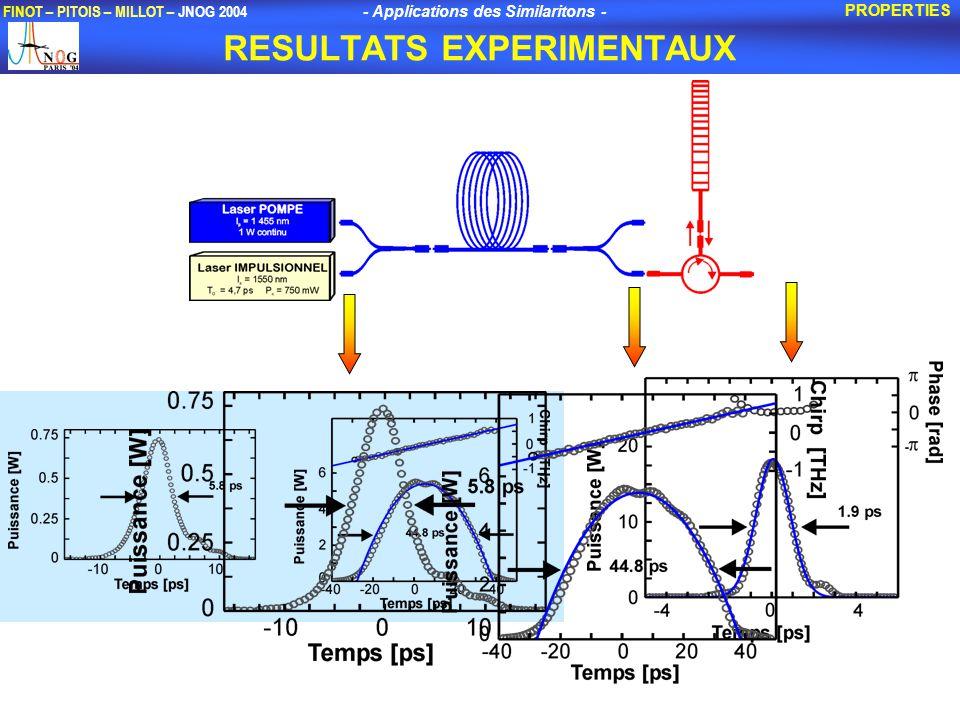 - Applications des Similaritons - FINOT – PITOIS – MILLOT – JNOG 2004 RESULTATS EXPERIMENTAUX PROPERTIES