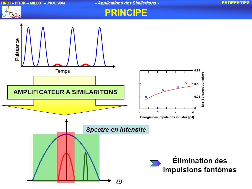 - Applications des Similaritons - FINOT – PITOIS – MILLOT – JNOG 2004 PRINCIPE PROPERTIES AMPLIFICATEUR A SIMILARITONS Spectre en intensité Élimination des impulsions fantômes