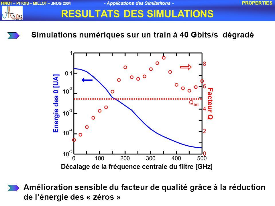 - Applications des Similaritons - FINOT – PITOIS – MILLOT – JNOG 2004 RESULTATS DES SIMULATIONS PROPERTIES Simulations numériques sur un train à 40 Gbits/s dégradé Amélioration sensible du facteur de qualité grâce à la réduction de lénergie des « zéros »