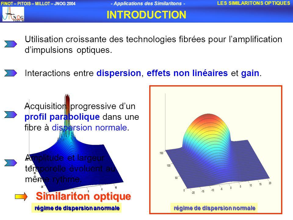 - Applications des Similaritons - FINOT – PITOIS – MILLOT – JNOG 2004 Utilisation croissante des technologies fibrées pour lamplification dimpulsions optiques.