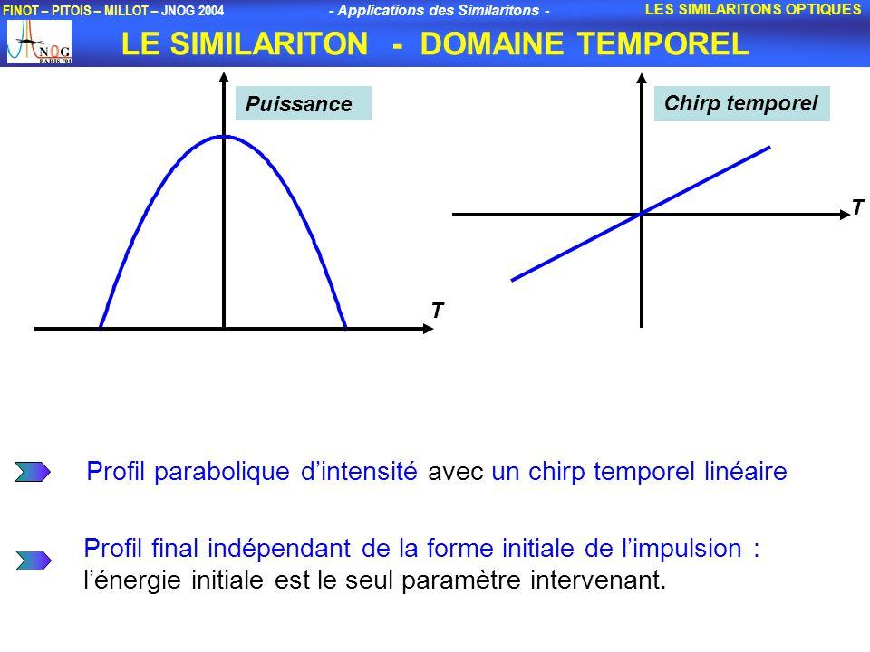 - Applications des Similaritons - FINOT – PITOIS – MILLOT – JNOG 2004 LE SIMILARITON - DOMAINE TEMPOREL LES SIMILARITONS OPTIQUES T Puissance T Chirp temporel Profil final indépendant de la forme initiale de limpulsion : lénergie initiale est le seul paramètre intervenant.