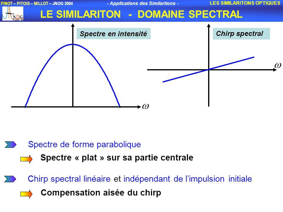 - Applications des Similaritons - FINOT – PITOIS – MILLOT – JNOG 2004 LE SIMILARITON - DOMAINE SPECTRAL LES SIMILARITONS OPTIQUES Spectre en intensité Chirp spectral Spectre de forme parabolique Spectre « plat » sur sa partie centrale Chirp spectral linéaire et indépendant de limpulsion initiale Compensation aisée du chirp