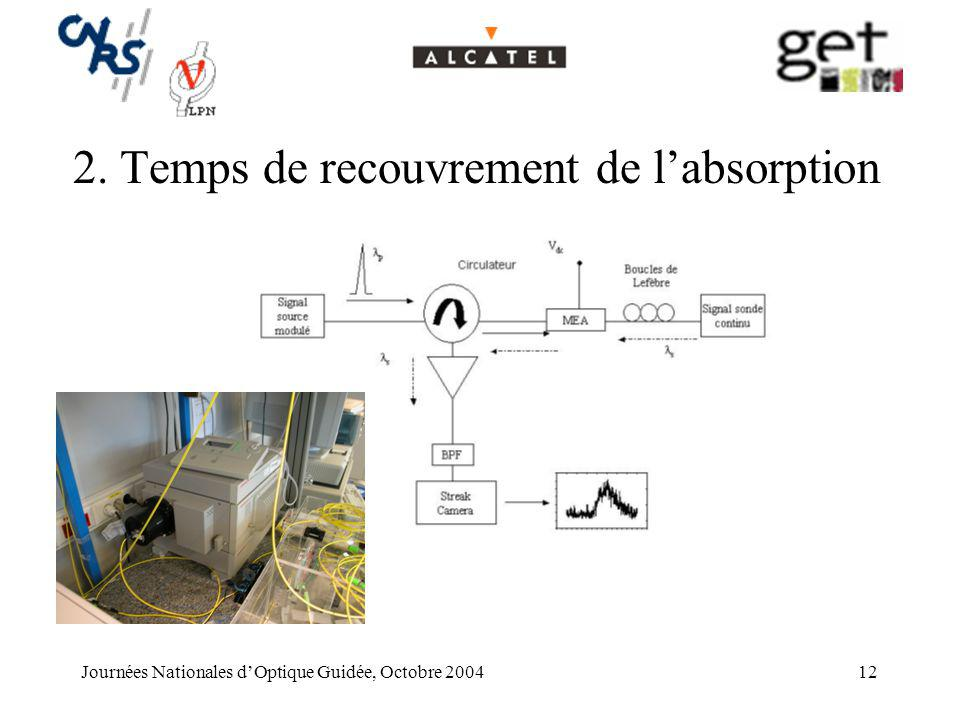 Journées Nationales dOptique Guidée, Octobre 200412 2.Temps de recouvrement de labsorption