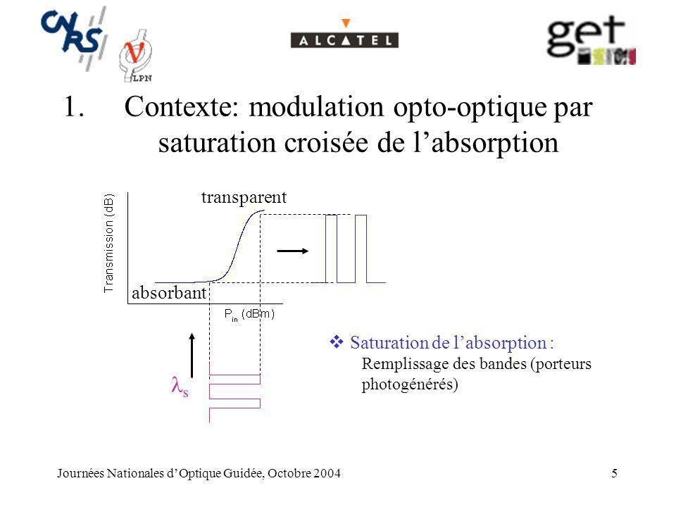 Journées Nationales dOptique Guidée, Octobre 20045 1.Contexte: modulation opto-optique par saturation croisée de labsorption transparent absorbant s S