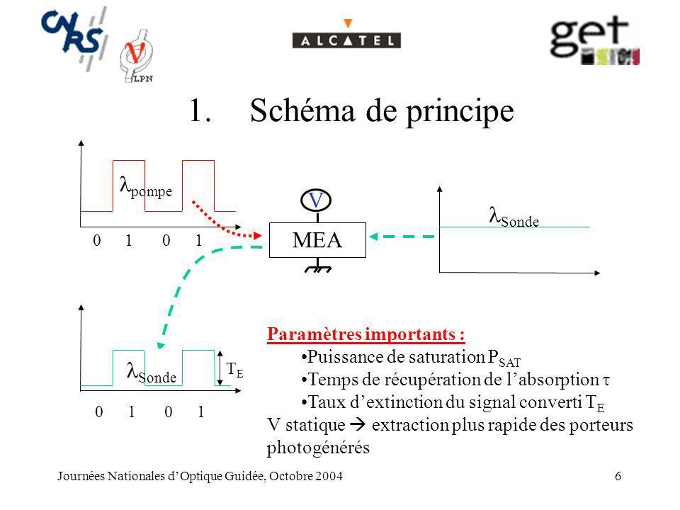 Journées Nationales dOptique Guidée, Octobre 20046 1.Schéma de principe MEA V 1100 1100 TETE Sonde pompe Paramètres importants : Puissance de saturati