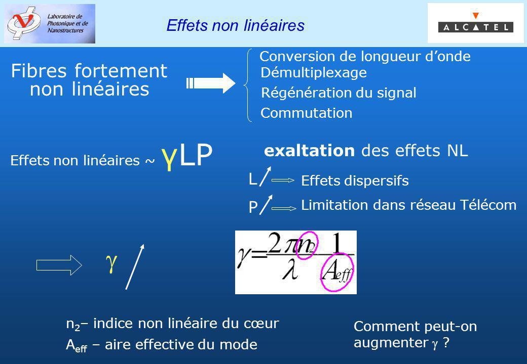 Groupe PHOTONIQ Effets non linéaires Effets non linéaires ~ γLP Fibres fortement non linéaires Conversion de longueur donde Démultiplexage Régénératio