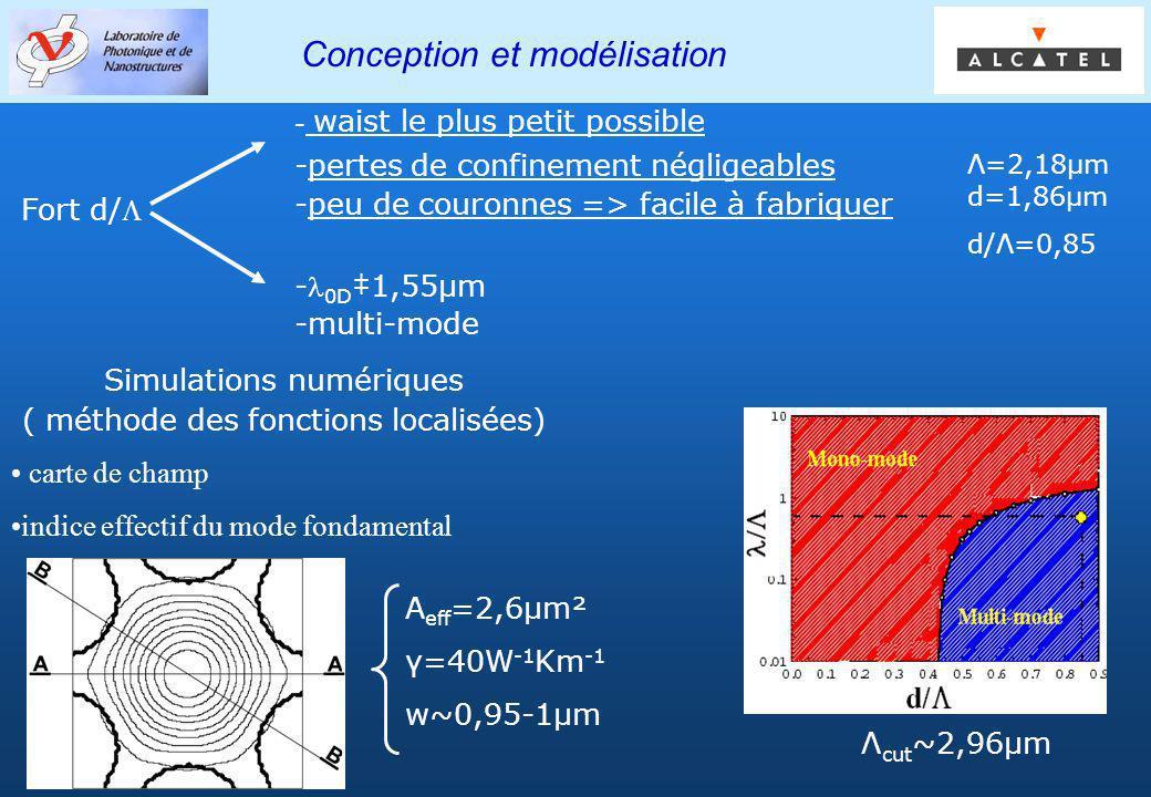 Groupe PHOTONIQ Conception et modélisation Λ=2,18µm d=1,86µm d/Λ=0,85 Simulations numériques ( méthode des fonctions localisées) carte de champ indice