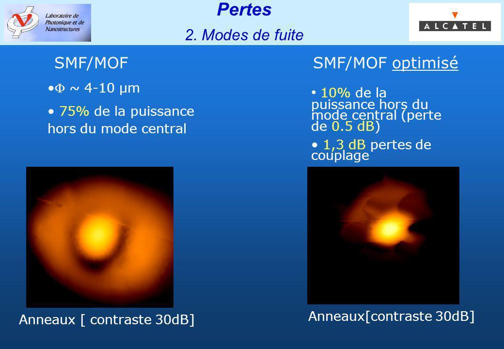 Groupe PHOTONIQ Pertes 2. Modes de fuite Anneaux[contraste 30dB] ~ 4-10 µm 75% de la puissance hors du mode central 10% de la puissance hors du mode c