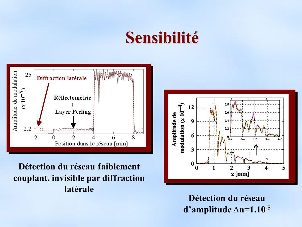 Sensibilité Détection du réseau faiblement couplant, invisible par diffraction latérale Diffraction latérale Réflectométrie + Layer Peeling Détection du réseau damplitude n=1.10 -5