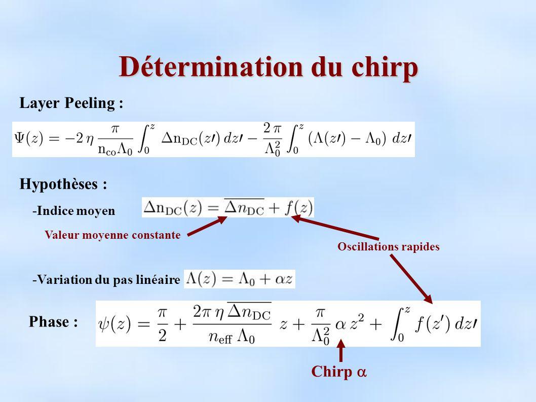 Détermination du chirp Hypothèses : Layer Peeling : -Variation du pas linéaire -Indice moyen Valeur moyenne constante Oscillations rapides Phase : Chirp