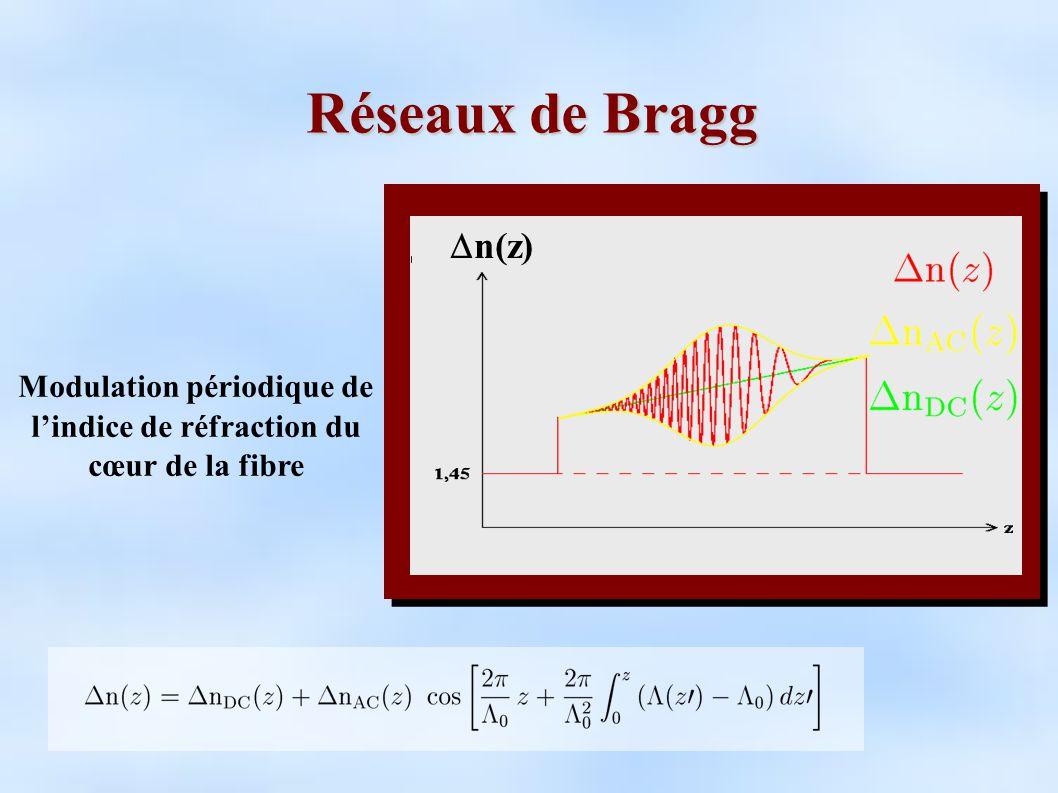 Réseaux de Bragg Modulation périodique de lindice de réfraction du cœur de la fibre n(z)