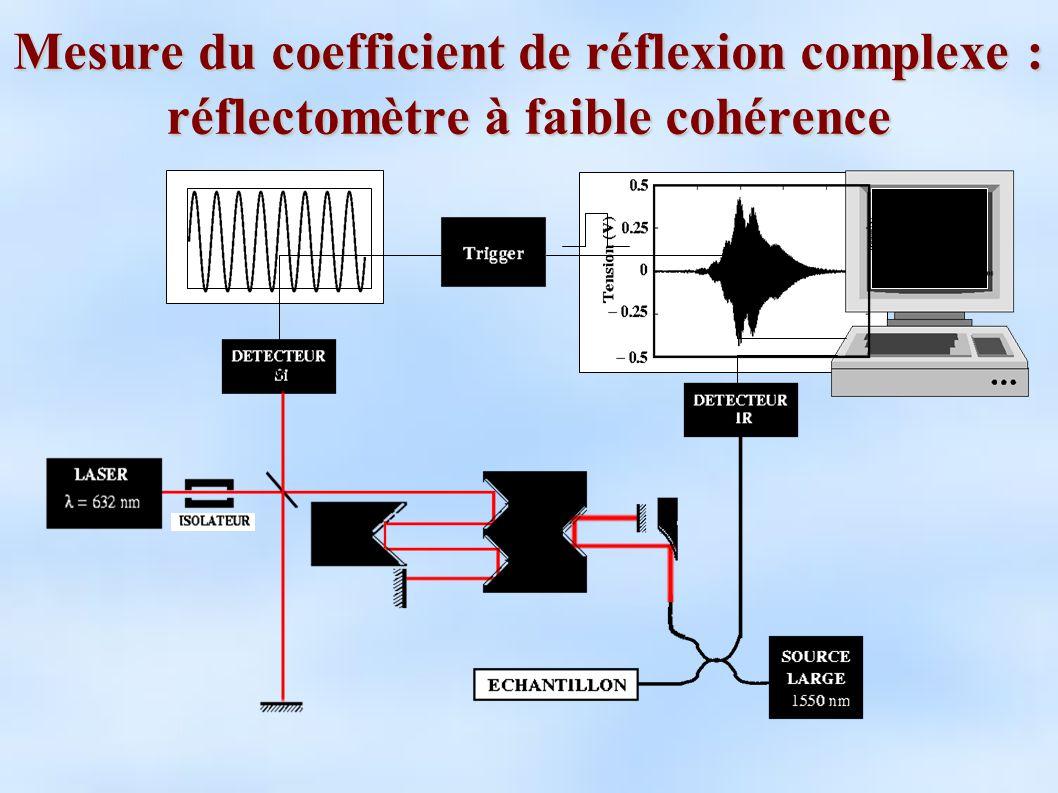 Mesure du coefficient de réflexion complexe : analyse des données Transformée de Fourier Amplitude et phase Interférogramme Coefficient de réflexion