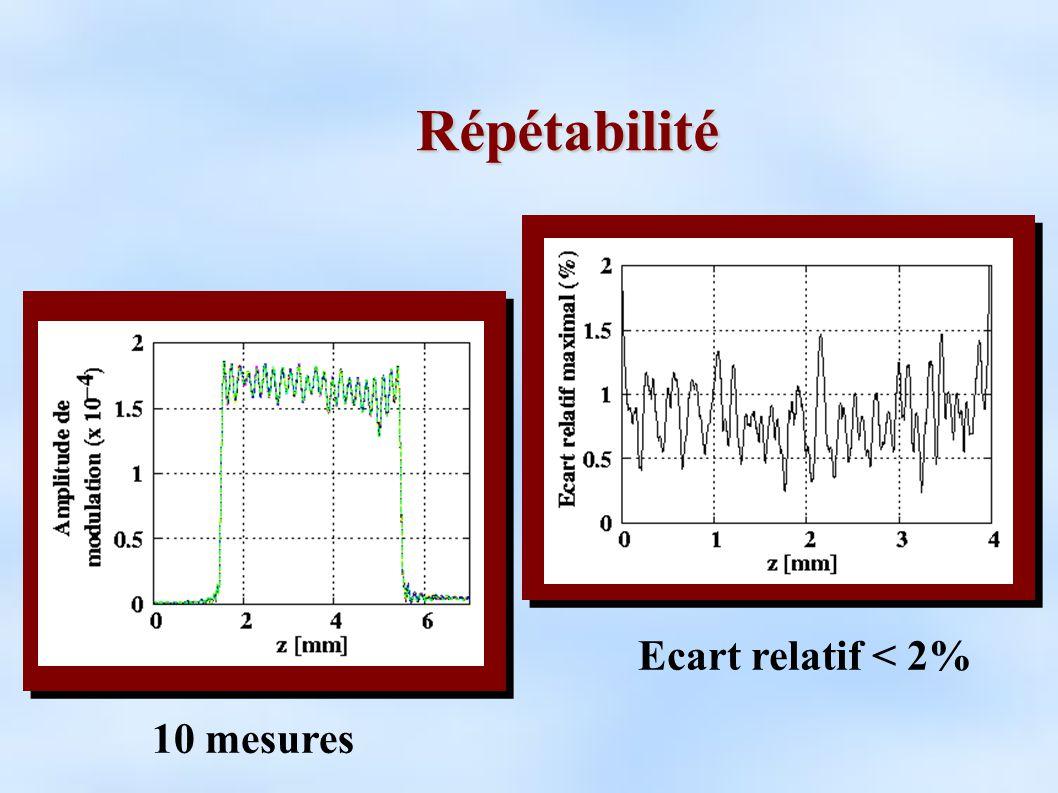 Répétabilité 10 mesures Ecart relatif < 2%