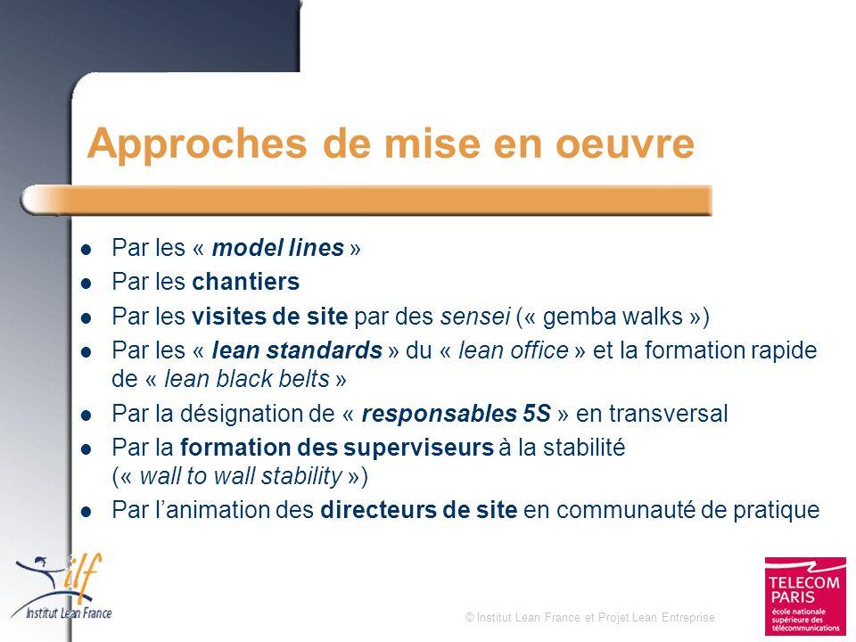© Institut Lean France et Projet Lean Entreprise Approches de mise en oeuvre Par les « model lines » Par les chantiers Par les visites de site par des