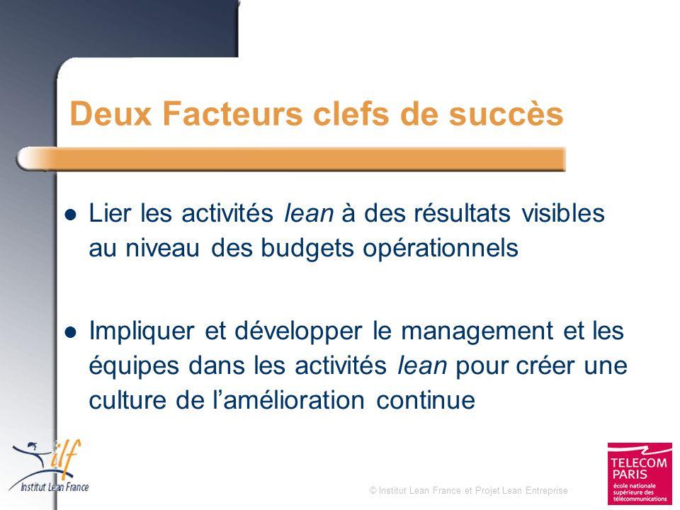 © Institut Lean France et Projet Lean Entreprise Deux Facteurs clefs de succès Lier les activités lean à des résultats visibles au niveau des budgets