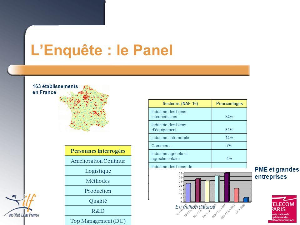 © Institut Lean France et Projet Lean Entreprise LEnquête : le Panel Secteurs (NAF 16)Pourcentages Industrie des biens intermédiaires34% Industrie des