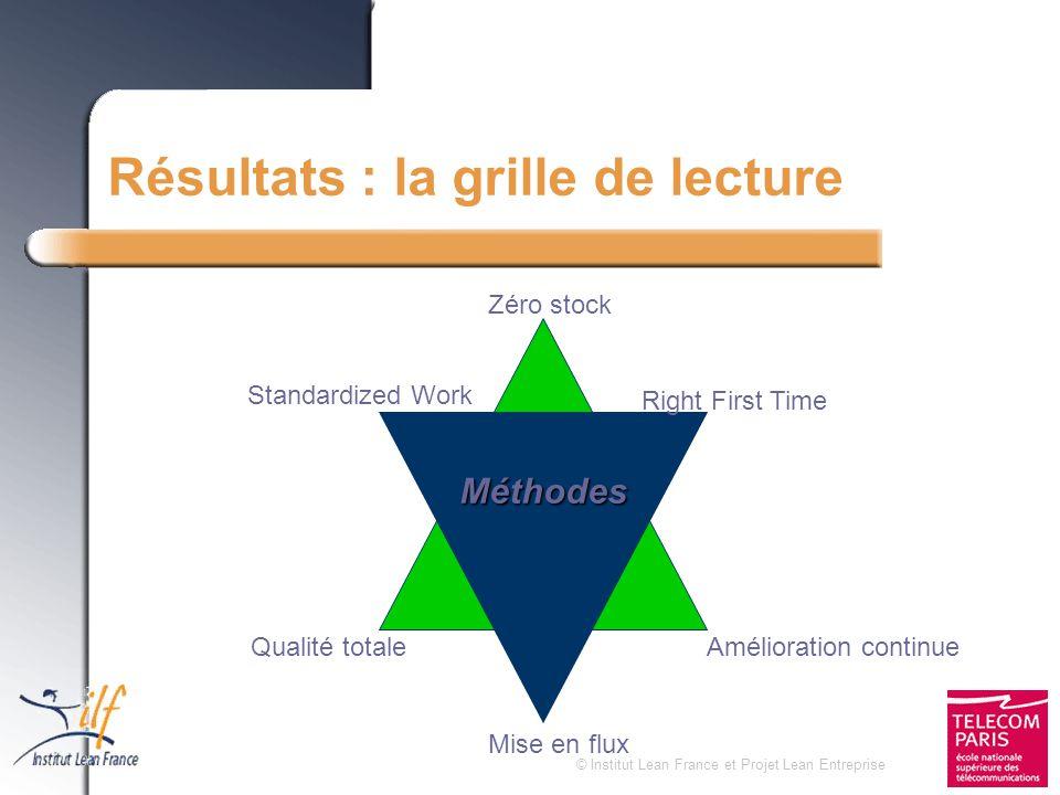 © Institut Lean France et Projet Lean Entreprise Résultats : la grille de lecture Objectifs Amélioration continue Zéro stock Qualité totale Méthodes M