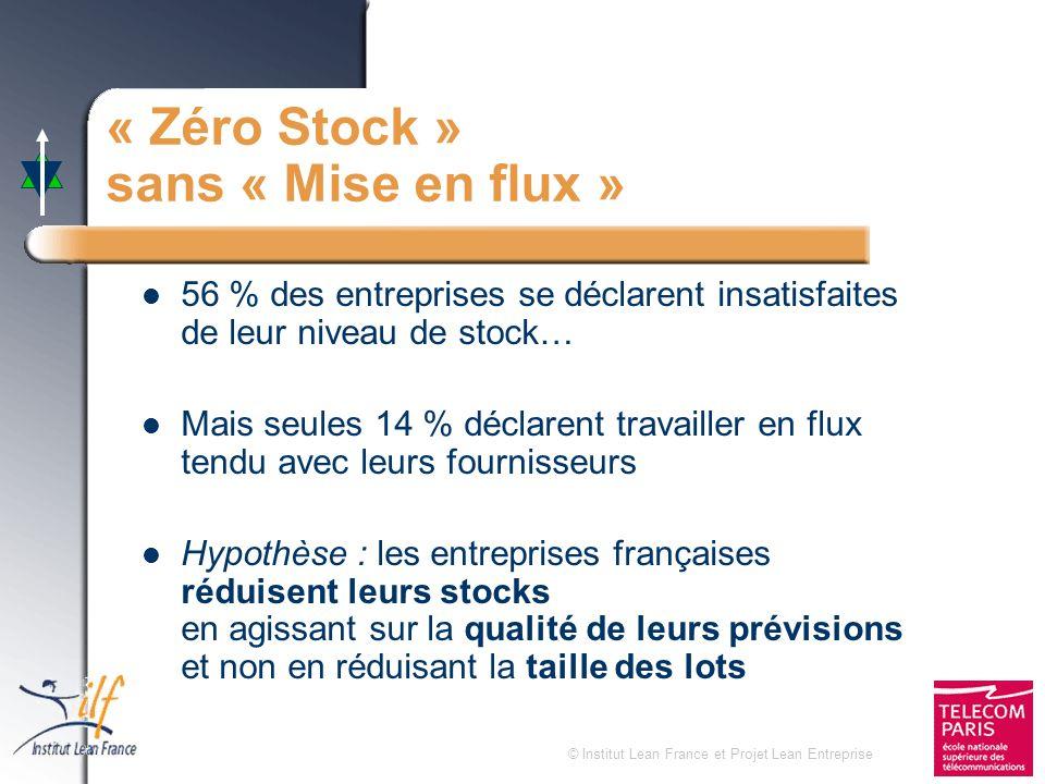 © Institut Lean France et Projet Lean Entreprise « Zéro Stock » sans « Mise en flux » 56 % des entreprises se déclarent insatisfaites de leur niveau d