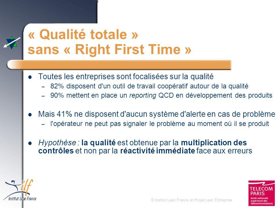 © Institut Lean France et Projet Lean Entreprise « Qualité totale » sans « Right First Time » Toutes les entreprises sont focalisées sur la qualité –