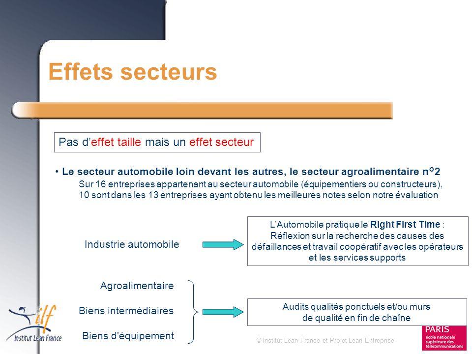 © Institut Lean France et Projet Lean Entreprise Effets secteurs Le secteur automobile loin devant les autres, le secteur agroalimentaire n°2 Sur 16 e
