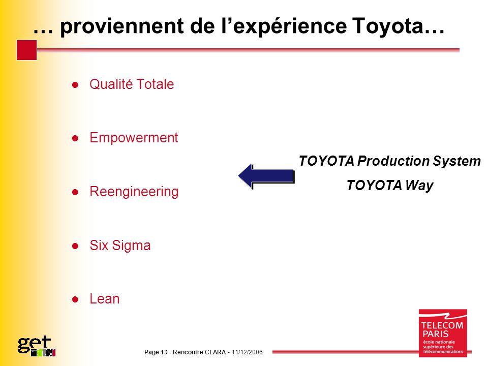 Page 13 - Rencontre CLARA - 11/12/2006 … proviennent de lexpérience Toyota… Qualité Totale Empowerment Reengineering Six Sigma Lean TOYOTA Production