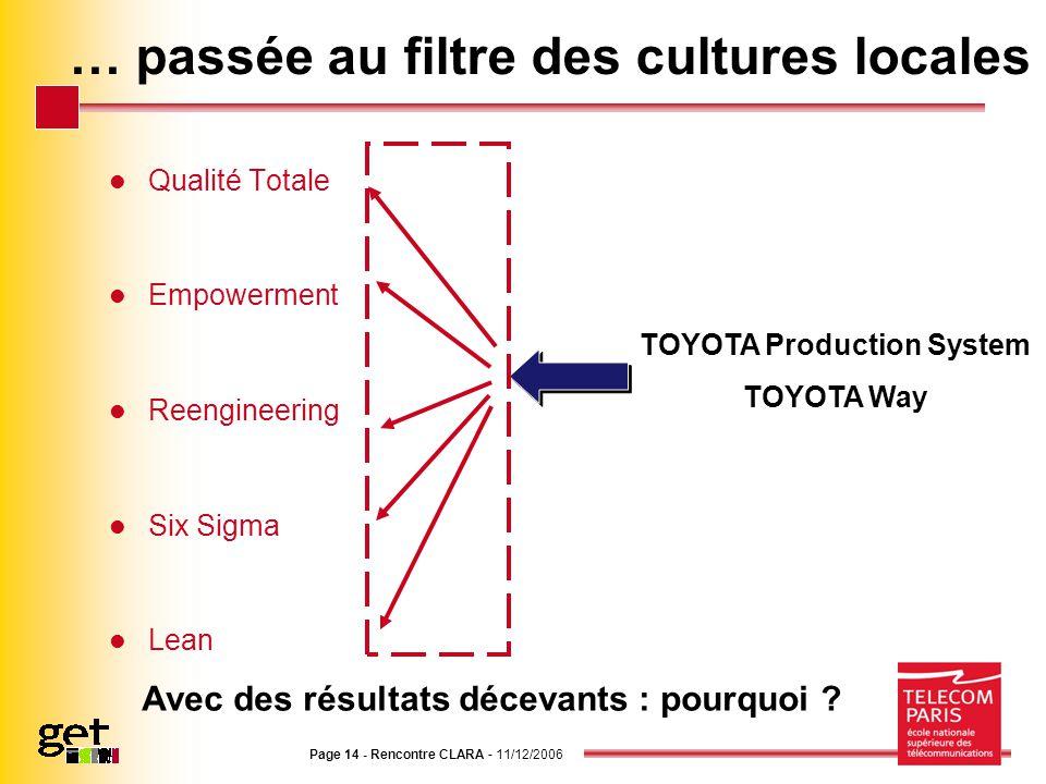 Page 14 - Rencontre CLARA - 11/12/2006 … passée au filtre des cultures locales Qualité Totale Empowerment Reengineering Six Sigma Lean TOYOTA Producti