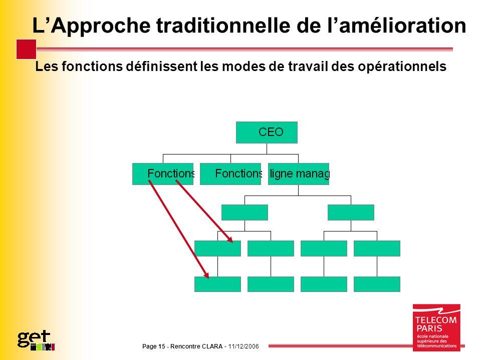 Page 15 - Rencontre CLARA - 11/12/2006 LApproche traditionnelle de lamélioration Les fonctions définissent les modes de travail des opérationnels