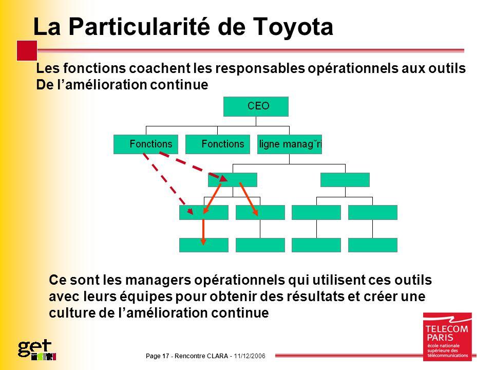 Page 17 - Rencontre CLARA - 11/12/2006 La Particularité de Toyota Les fonctions coachent les responsables opérationnels aux outils De lamélioration co