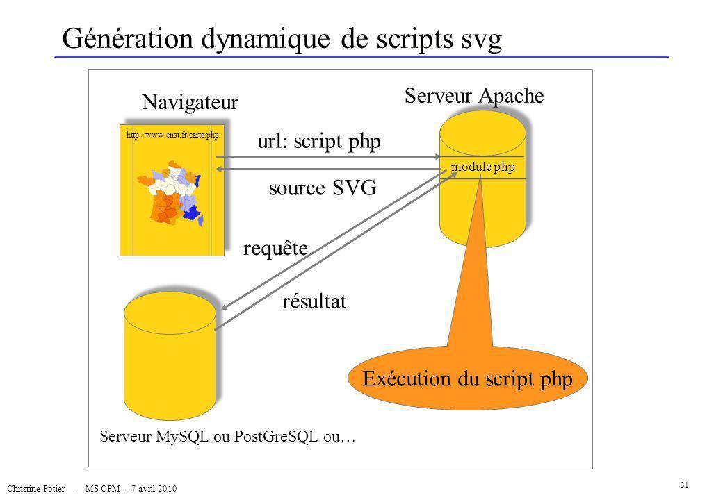 Christine Potier -- MS CPM -- 7 avril 2010 31 Génération dynamique de scripts svg Serveur MySQL ou PostGreSQL ou… Navigateur Serveur Apache requête ré