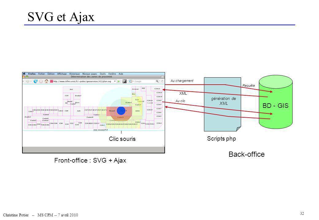 Christine Potier -- MS CPM -- 7 avril 2010 32 SVG et Ajax BD - GIS Back-office Scripts php génération de XML Au chargement Requête Clic souris Front-o