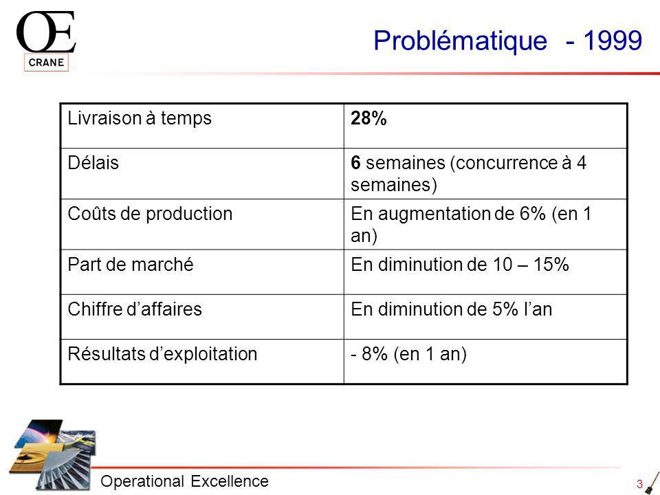 3 Operational Excellence Problématique - 1999 Livraison à temps28% Délais6 semaines (concurrence à 4 semaines) Coûts de productionEn augmentation de 6% (en 1 an) Part de marchéEn diminution de 10 – 15% Chiffre daffairesEn diminution de 5% lan Résultats dexploitation- 8% (en 1 an)