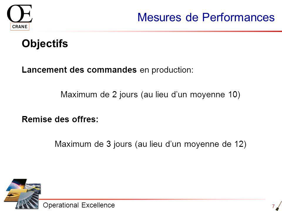 7 Operational Excellence Mesures de Performances Objectifs Lancement des commandes en production: Maximum de 2 jours (au lieu dun moyenne 10) Remise des offres: Maximum de 3 jours (au lieu dun moyenne de 12)