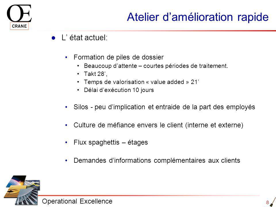 8 Operational Excellence Atelier damélioration rapide L état actuel: Formation de piles de dossier Beaucoup dattente – courtes périodes de traitement.