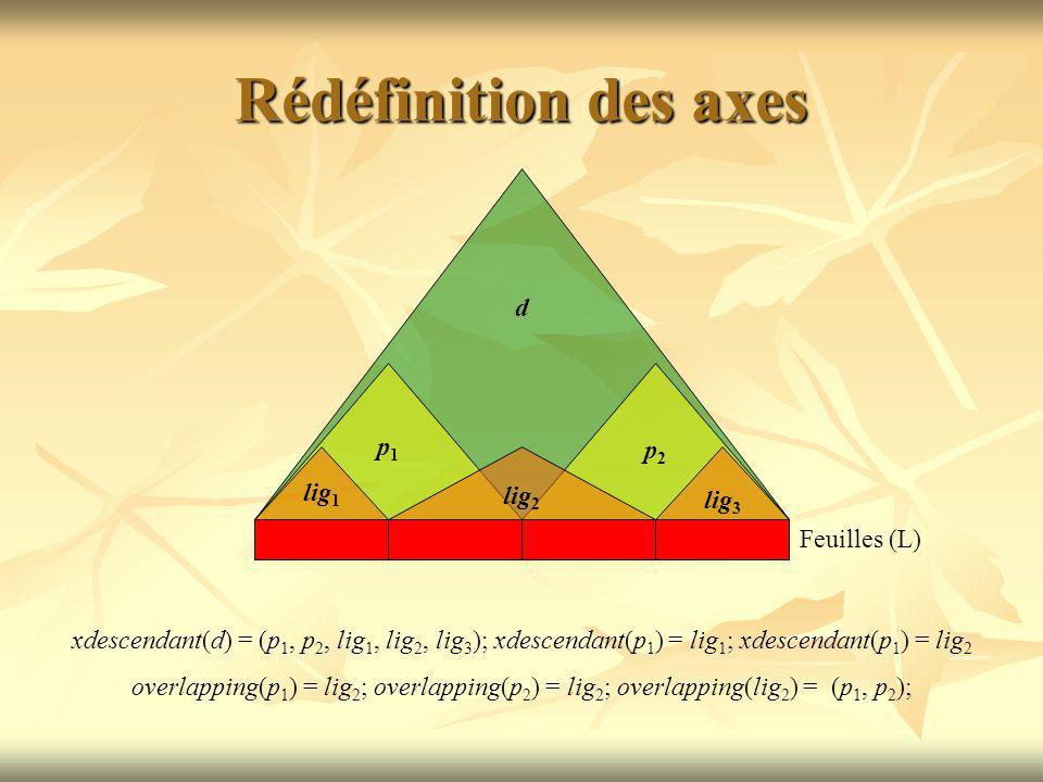Rédéfinition des axes Feuilles (L) d p1p1 p2p2 lig 1 lig 2 lig 3 xdescendant(d) = (p 1, p 2, lig 1, lig 2, lig 3 ); xdescendant(p 1 ) = lig 1 ; xdescendant(p 1 ) = lig 2 overlapping(p 1 ) = lig 2 ; overlapping(p 2 ) = lig 2 ; overlapping(lig 2 ) = (p 1, p 2 );